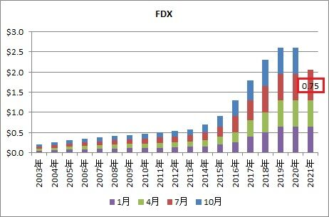 【FDX】配当推移