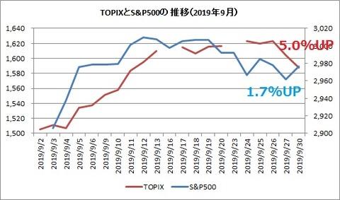 TOPIXとS&P500 2019年9月
