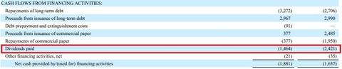 【KHC】3Q(累積) 財務CF