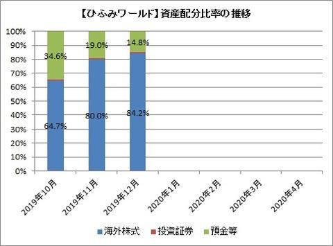 【ひふみワールド】資産配分比率の推移