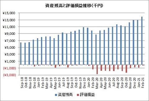 2021年2月資産額と評価損益推移