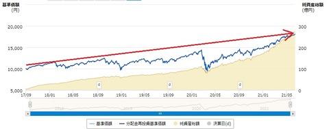 S&P500インデックス基準価額推移