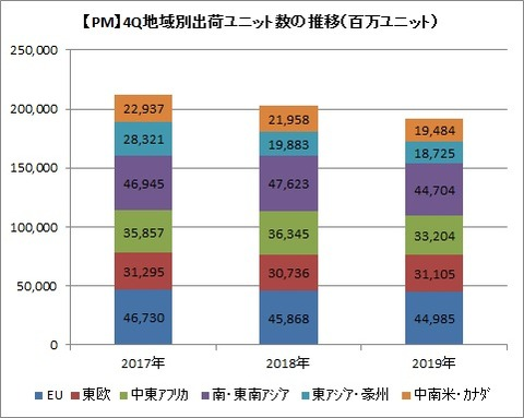 【PM】4Q出荷ユニット数推移