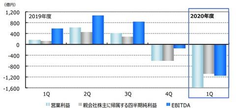 【ANA】四半期業績の推移