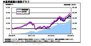 DIAM外国株式インデックス