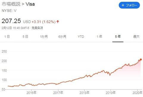 【V】株価
