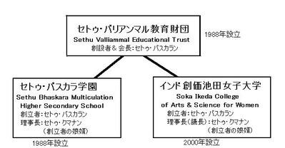 セトゥファミリー組織図