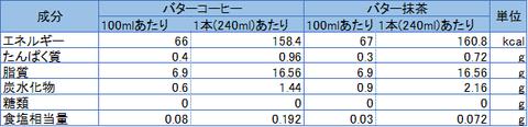 バターコーヒーとバター抹茶成分比較表2