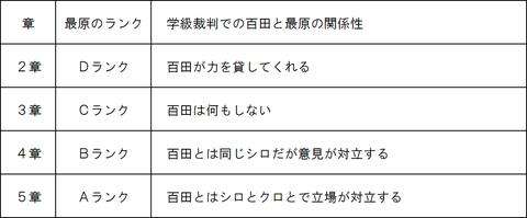 百田と最原