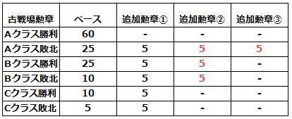 【グラブル】8月古戦場の次回予告が登場、予選通過ラインが10000位まで拡大、A敗北時時などに新たな追加勲章も