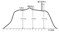 富士山の高さ比較
