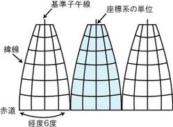 円筒図法・子午線2