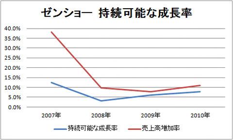 ゼンショー持続可能な成長率