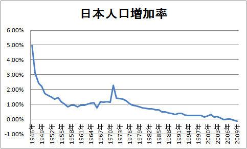 economic signpost | 中国経済成...