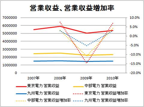 営業収益、営業収益増加率