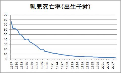 乳児死亡率