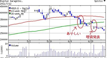 デジタルガレージ株価