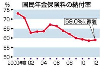 国民年金①-グラフ