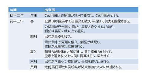 初平四年 馬日磾の派遣と関東情勢1 袁術 : 季漢書 季漢書 季漢(蜀漢)の歴史は、三国志を始め