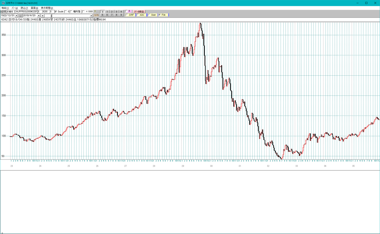 1929年10月ウォール街大暴落 世界恐慌へ : JP法株価分析システム