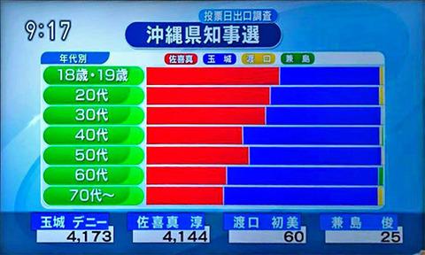 沖縄県知事選出口調査