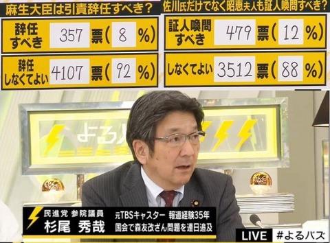 【よるバズ】麻生大臣の辞任不要92%、昭惠夫人の証人喚問不要88% 民進・杉尾「ネットの中では人気があるんですね。一般の世論調査だと全然違う数字が出る」