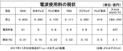 電波利用料5年ぶり増額 総務省検討 民放局5割増 携帯2割増