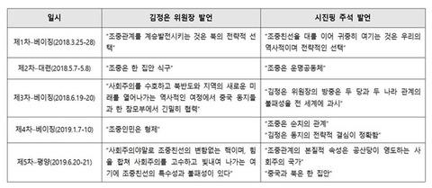 210430-10북중주요발언