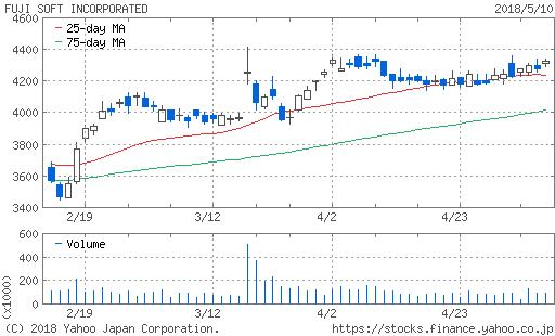 fuji-soft-chart20180511