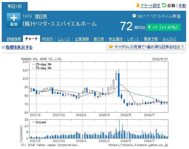 yamada-SXL-chart