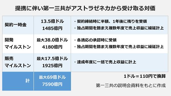 daiichisankyo-astrazeneca