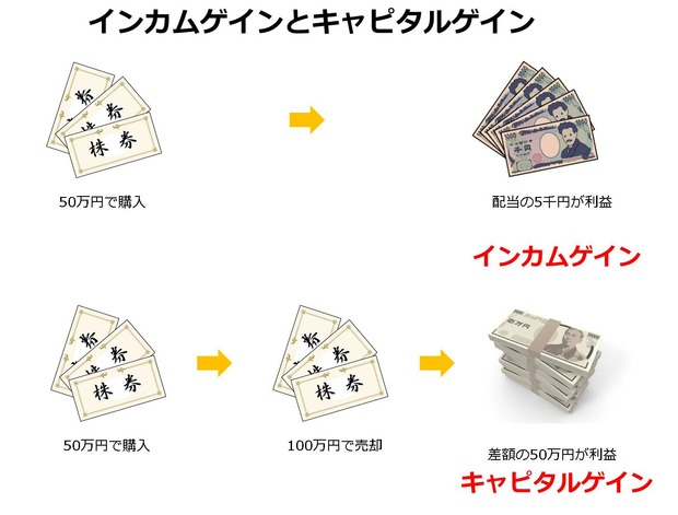 incomegain