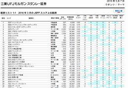 中小型株有望銘柄リスト420