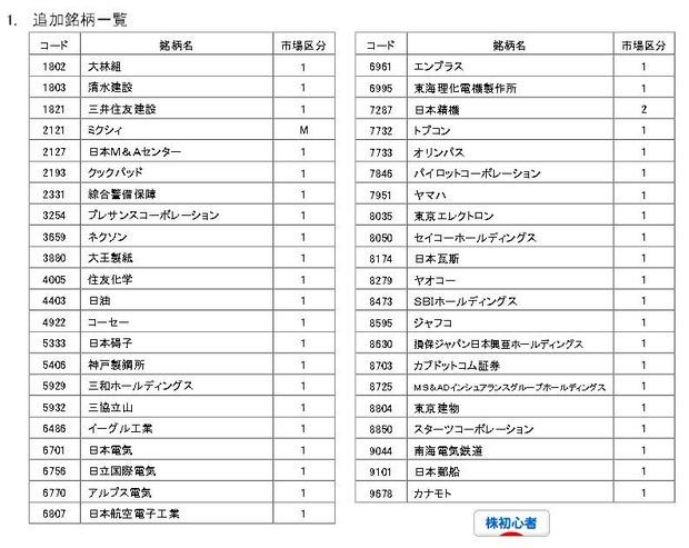 JPX日経400銘柄入れ替え