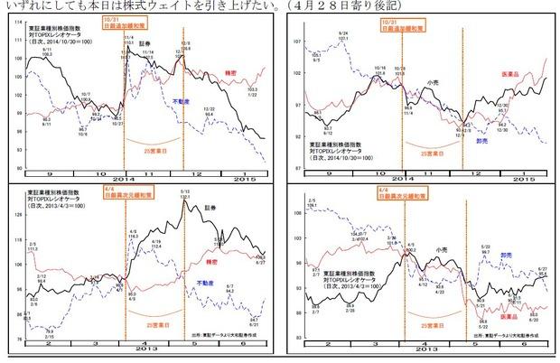 日本株エントリータイミングと物色戦略