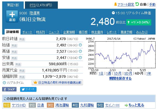 佐川 ホールディングス 株価