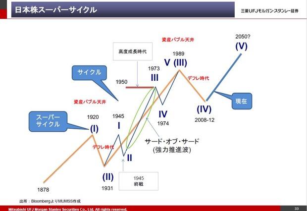 日本株長期展望チャート