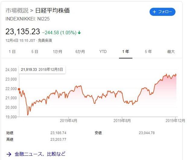Nikkei225-20191204