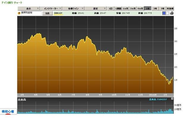 ドイツ銀行株価チャート