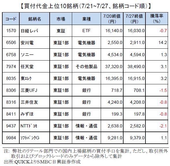 smbcretail-ranking-170727