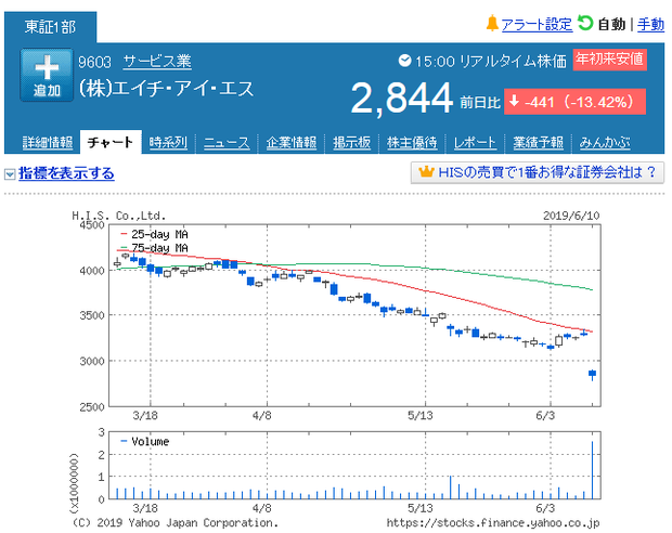 HIS-chart