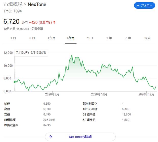 Nextone-chart