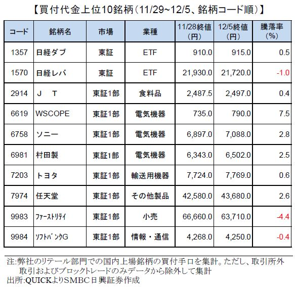 smbcretail-ranking-191205