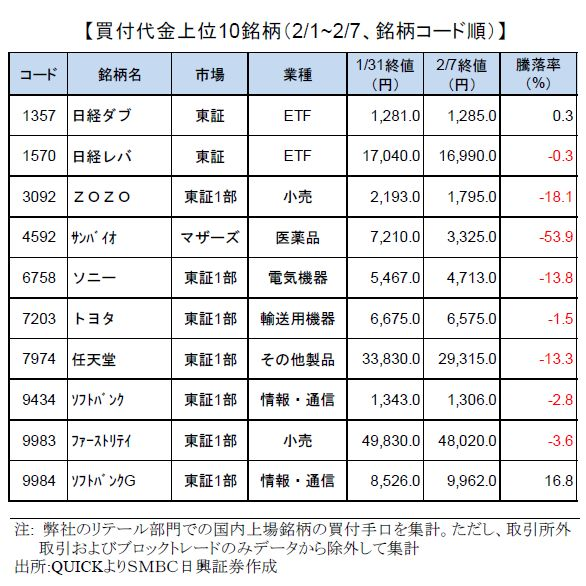 smbcretail-ranking-190207
