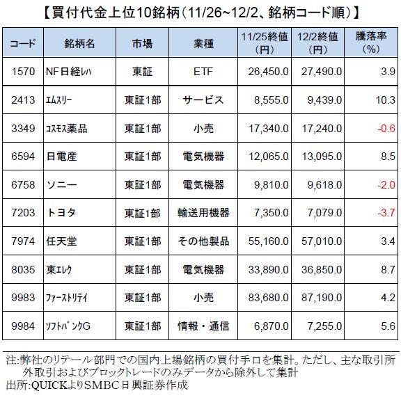 smbcretail-ranking-20201202