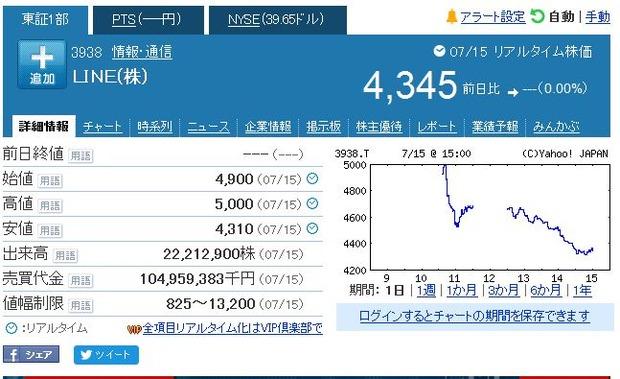 LINE東証一部上場初日株価