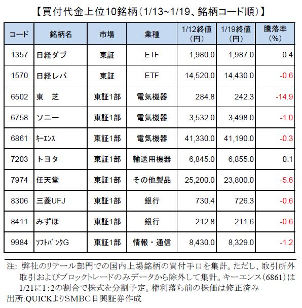 smbcretail-ranking-170119
