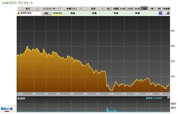 フォルクスワーゲン株価チャート