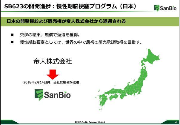 sanbio-sb623