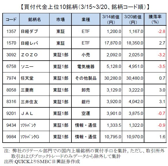 smbcretail-ranking-190320
